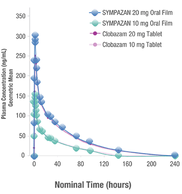 The mean plasma concentration profiles of SYMPAZAN and clobazam tablets are shown to be similar in this PK chart.